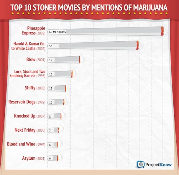 Marijuana Movies 607