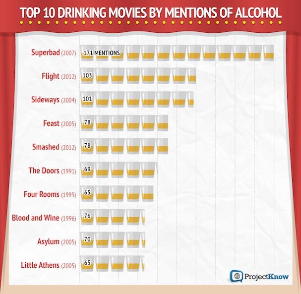 Drinking Movies 607