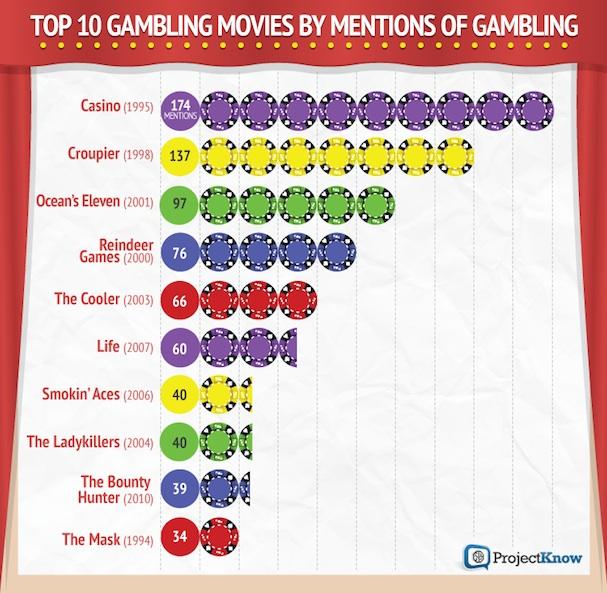 Gambling Movies 607