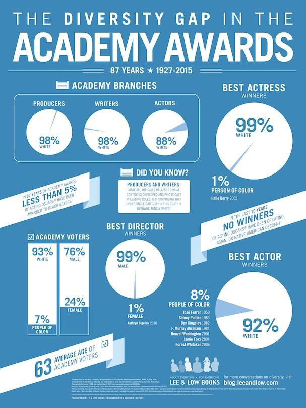 infographic diversity oscars