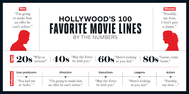 Hollywood Reporter Quotes